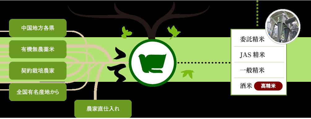 お米を中国地方各県、有機無農薬米、契約栽培農家、全国有名産地、農家直仕入れなどから仕入れ、片山産業にて使用用途に合わせてお米を振り分け、精米を行います。
